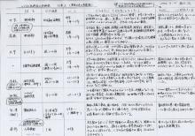 ビジネス基礎能力診断表 付表-2